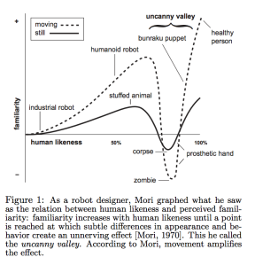 From MacDorman, K. F. (2005). Androids as an experimental apparatus: Why is there an uncanny valley and can we exploit it? CogSci-2005 Workshop: Toward Social Mechanisms of Android Science, 106-118.